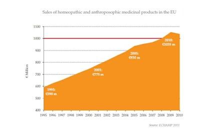 Sales of HAMPs 2010, F&F 2011